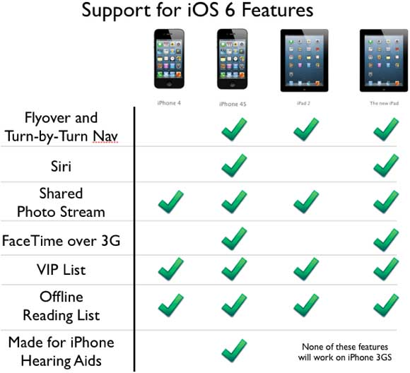ios 6 ipad iphone