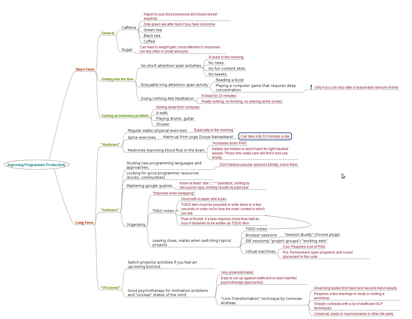 IT: Improving Programmer Productivity (Mind Map)