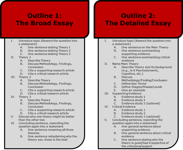 International Relations writing an essay outline