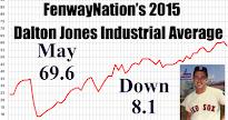 DJIA-MAY 2015