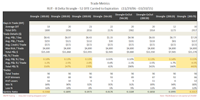 Short Options Strangle Trade Metrics RUT 52 DTE 8 Delta Risk:Reward Exits