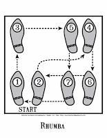The Rhumba Dance Steps in Diagram