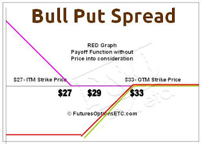 Bull Put Spread Payoff Function