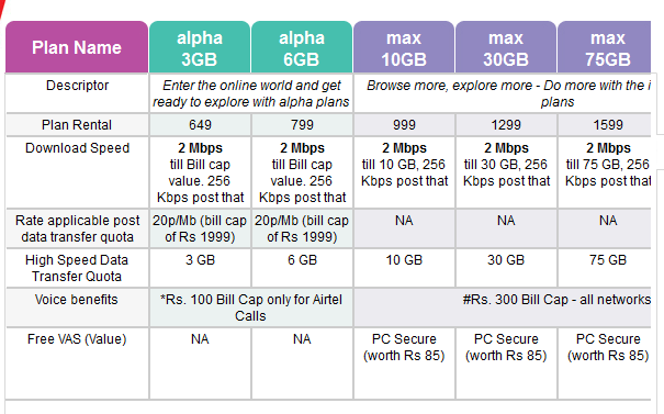 New Airtel Fixed Line Broadband Internet Tariff Plans For