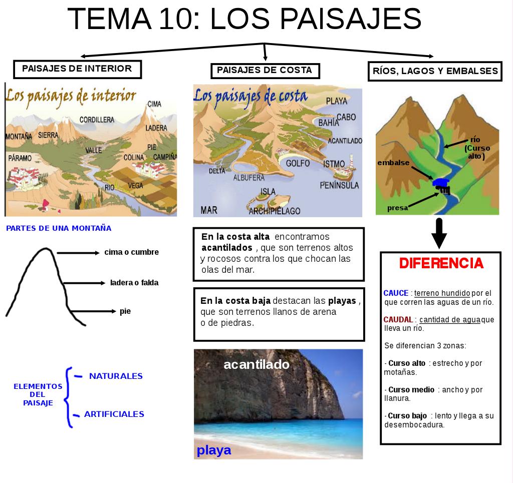 Josanprimariaef los paisajes esquema y cuestionario - Tipos de paisajes ...