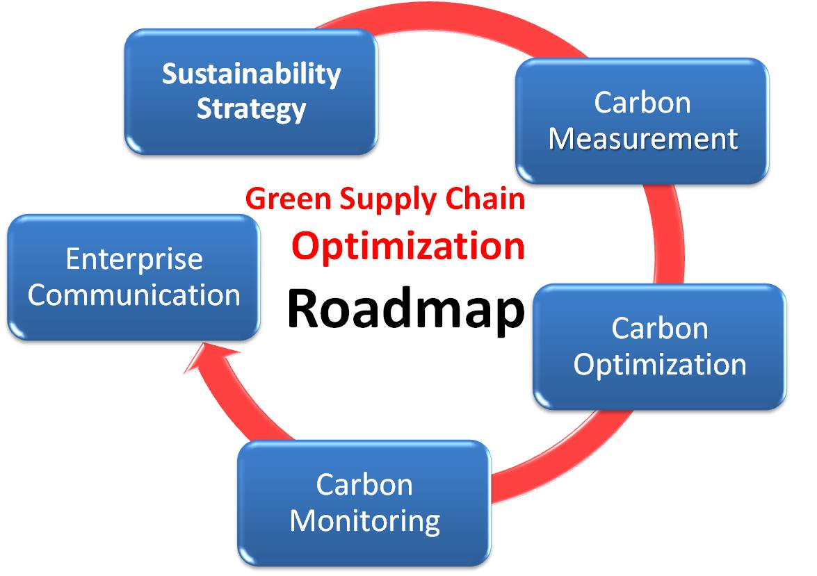 supply chain sustainability We work with companies' supply chain, sourcing, and procurement functions to develop supply chains that deliver business value and are inclusive, resilient, and transparent, creating long-term benefit for all involved stakeholders.