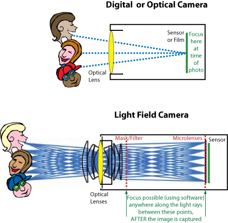 Difference Between Light Field Camera and Optical Camera