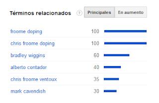 Búsquedas en Google sobre Chris Froome - Fuente: http://www.google.com/trends/explore#cat=0-20&q=chris%20froome%2C%20Nairo%20Quintana%2C%20Joaquin%20Rodriguez&date=today%201-m&cmpt=q