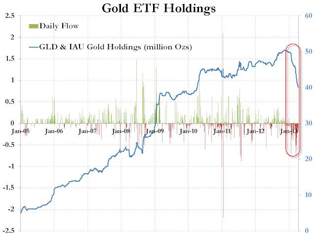 2013.05.13+ZH+goldshort+ +ETFs ZH: Speculatori sulloro nettamente short ai massimi da sempre