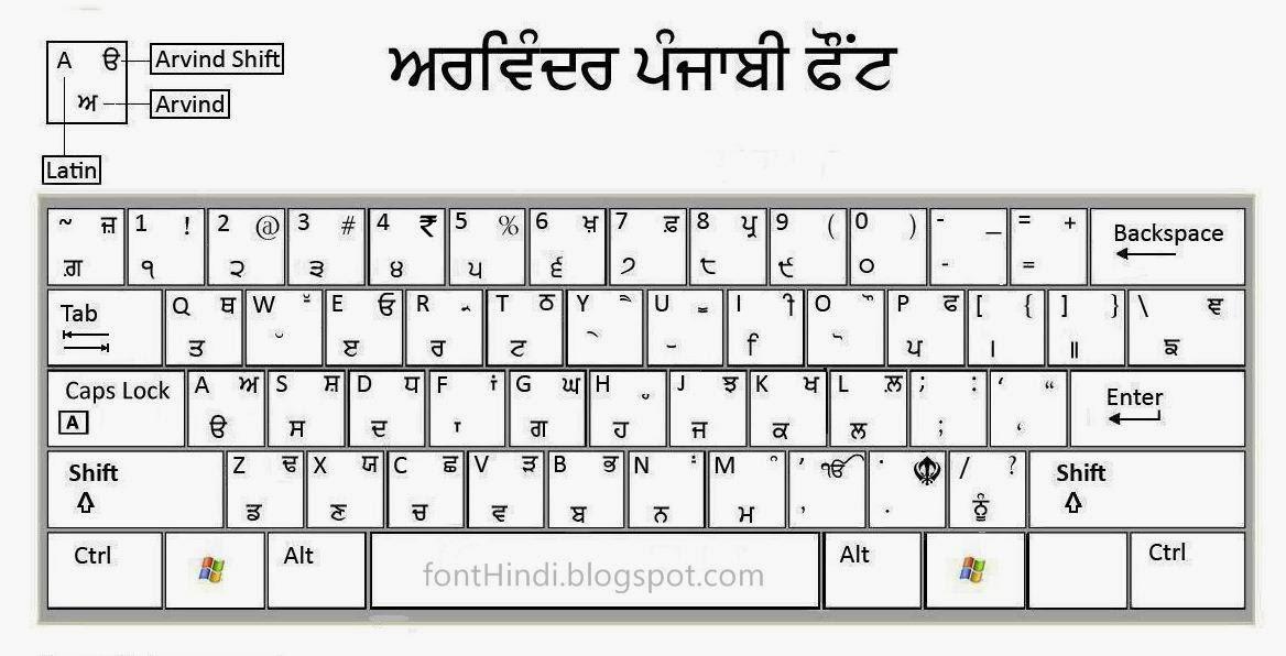 Arvinder Pujabi font keboard layout