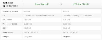 Compare Mobile Phones: Sony Xperia Z vs HTC One