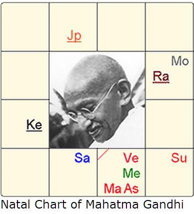 Did Mahatma Gandhis Vedic Horoscope Point To Deep Emotional