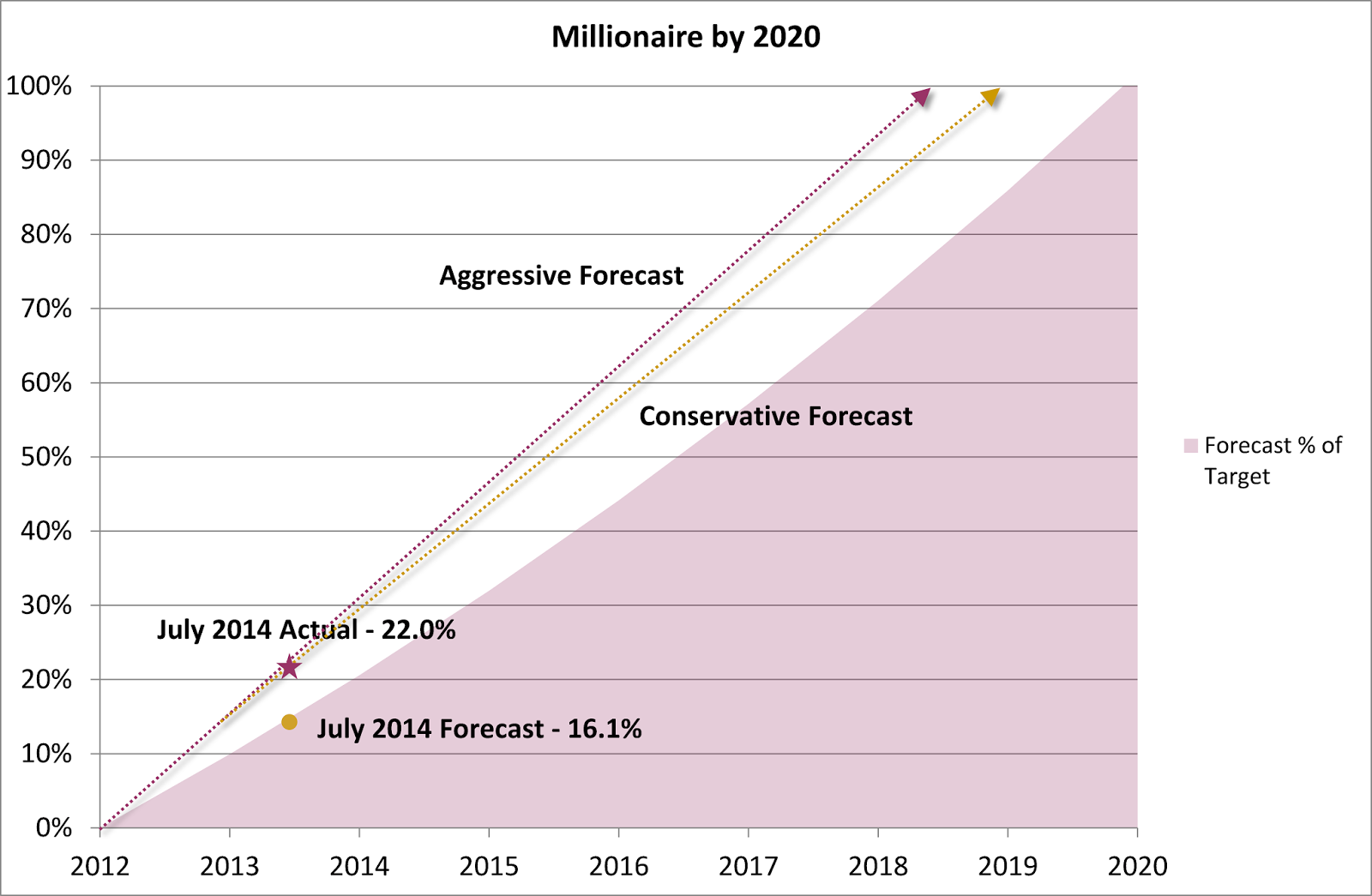 Millionaire by 2020 Plan - July 2014 Update