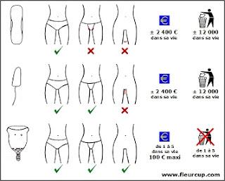 Les bénéfices de la coupe menstruelle