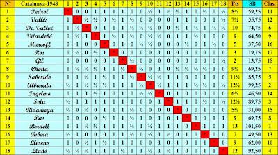 Clasificación del Campeonato Individual de Ajedrez de Cataluña de 1948 final según el orden del sorteo inicial