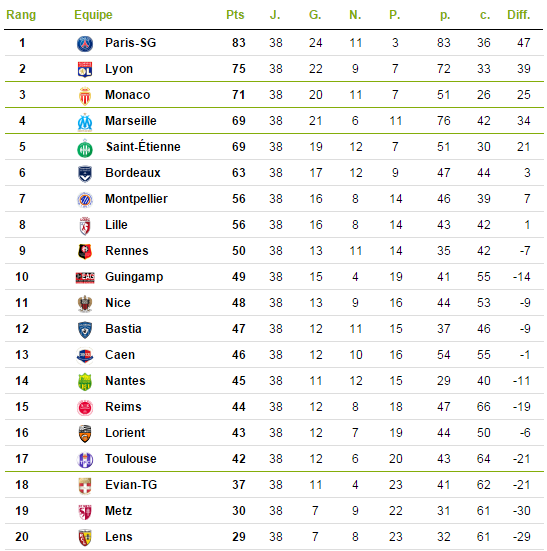 france ligue 1 log table