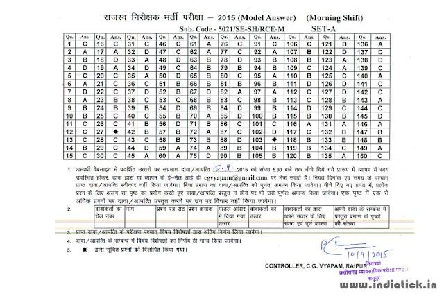 Set A Model Answer for the CG Vyapam RI Morning Shift Exam