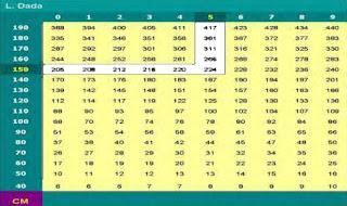 Tabel Berat Badan Sapi