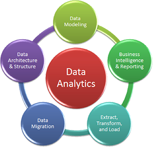 Image result for Data Analytics Course