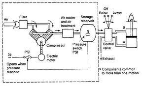 Sirkuit Sistem Hidrolik dan Pneumatik