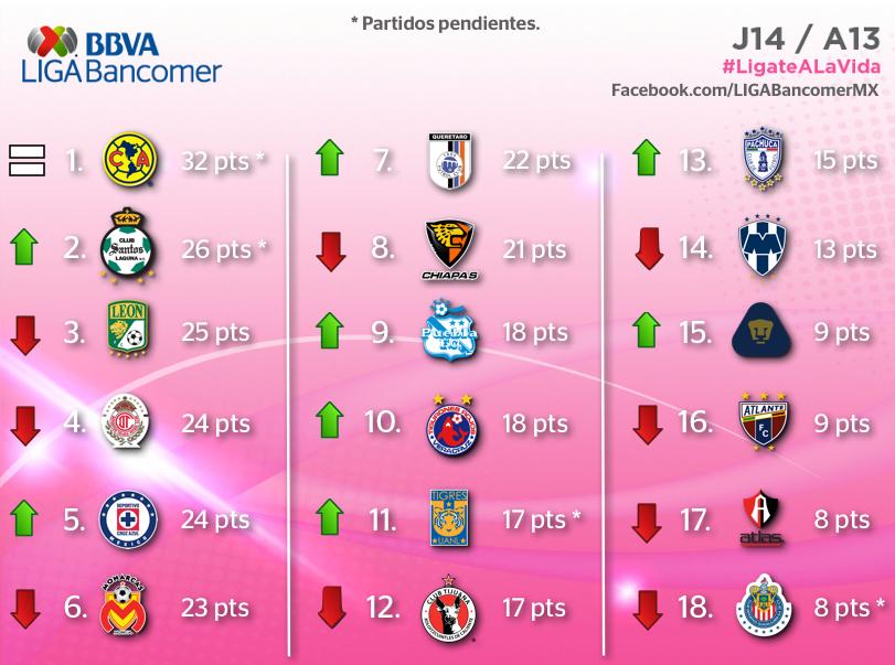 aqui esta la tabla e posiciones de la liga bancomer mx aunque vemos