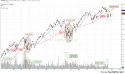 Dow Jones Corrections