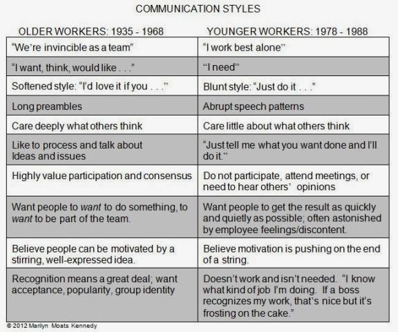 communication styles of italian people Cultural differences in business communication communication styles vary enormously doubt because the local people never rely on signs and therefore do not.