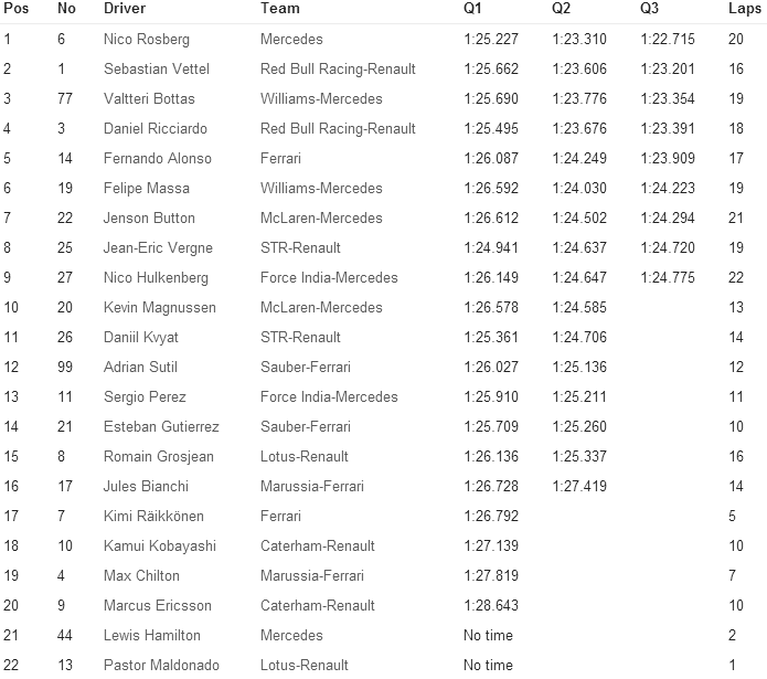 Qualifying-Result F1-2014 Race-11 Hungarian F1-GP for Formula1Race.co.uk courtesy Formula1.com