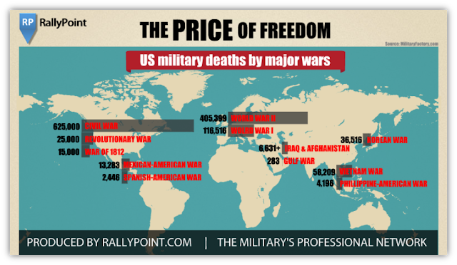 US Military Deaths by Major Wars