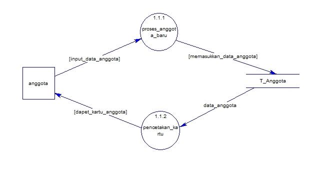 Echas blog context diagram dan data flow diagram perpustakaan data flow diagram level 0 ccuart Images