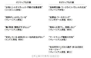外国人にとって日本企業の印象例