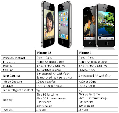 iPhone 4s specs, iPhone 4 Vs iPhone 4, technical specs, iPhone 4s price, www.stuffadda.com