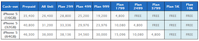 Globe iPhone 5 Price and Plans