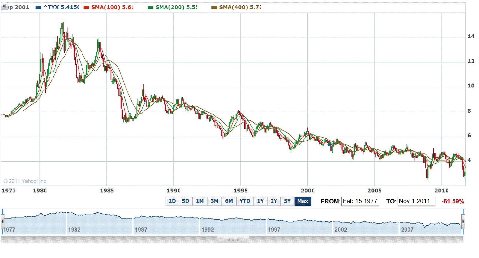 Us 30 year treasury bond yield revisiting its 2008 low nexttrade