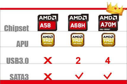 BIOSTAR A70MGP