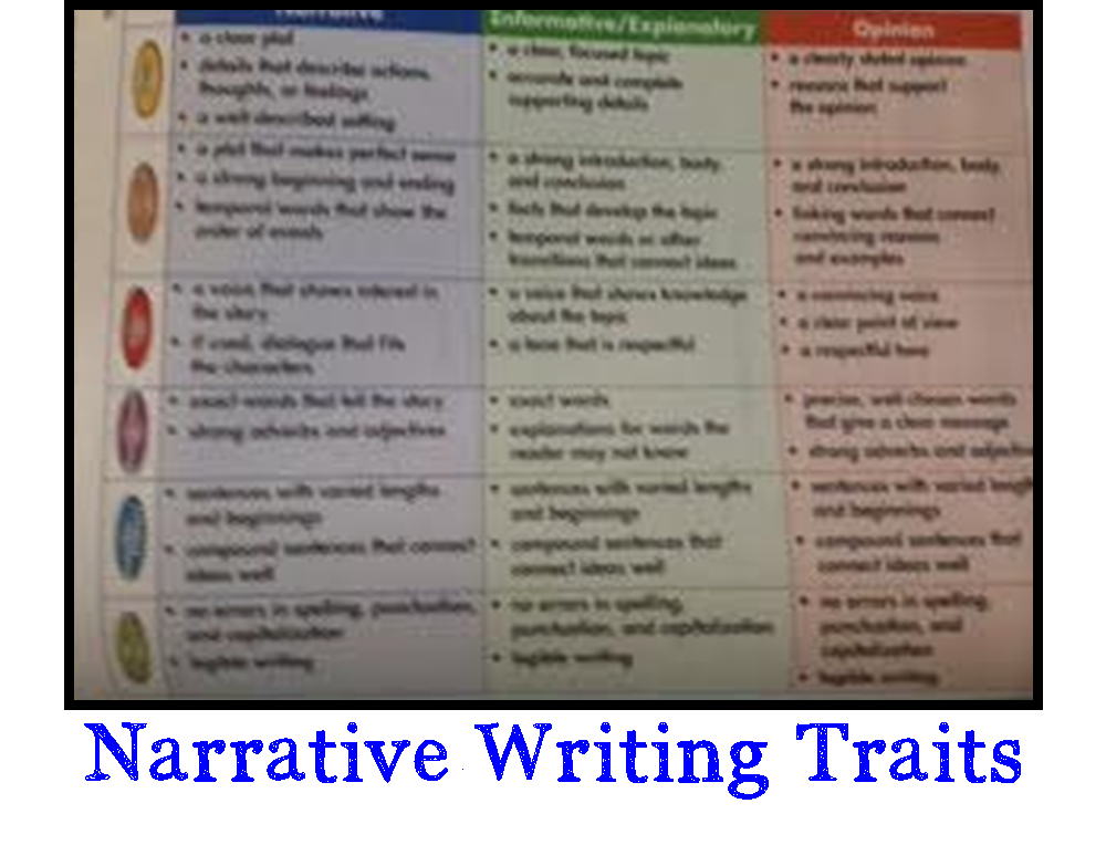 writing traits Writing:6 traits of writing items 0 | subtotal $000 | reproducible forms for the writing traits classroom: middle school $1799 revision conferencing cards.