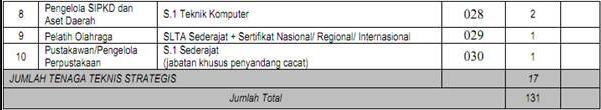 Formasi CPNS Daerah 2013 Pemerintah Kabupaten Bogor