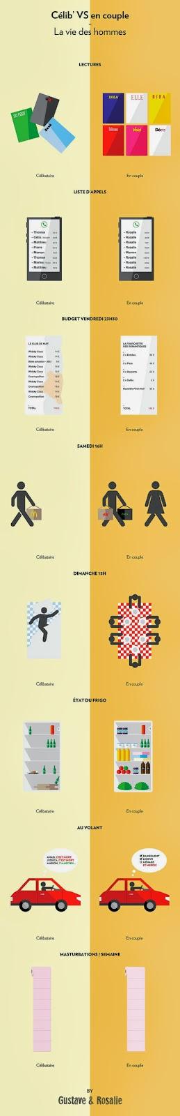 http://www.grazia.fr/au-quotidien/couple/articles/la-vie-d-un-homme-celibataire-vs-la-vie-d-un-homme-en-couple-en-images-709748