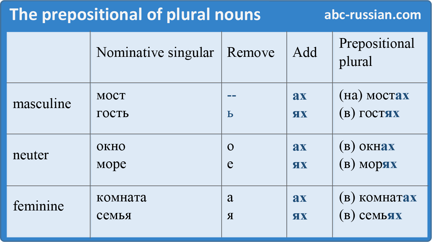 Prepositional case of Russian  nouns in plural
