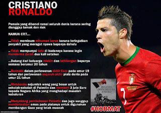 Cristiano Ronaldo Dibenci Ramai Kerana Dianggap Tamak Dan Riak Namun...