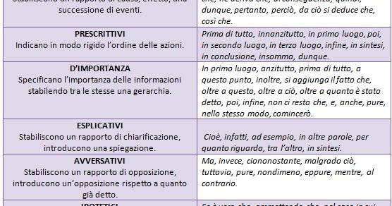 Una finestra sull 39 italia i connettivi testuali nella for Disegno una finestra testo