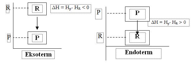 Jenis jenis perubahan entalpi standar reaksi eksoterm dan endoterm dapat dinyatakan dengan diagram tingkat energi seperti pada gambar berikut ccuart Gallery