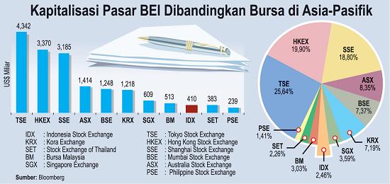 Pasar modal Indonesia kembali bergairah