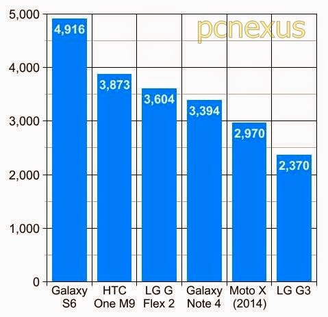 geekbench galaxy s6 benchmarks