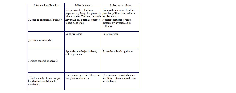 Manolo y mati organizacion de un sistema productivo for Organizacion de viveros