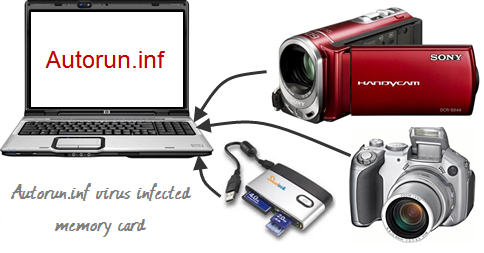 Autorun.inf Virus Delete Without Any Antivirus Or Software