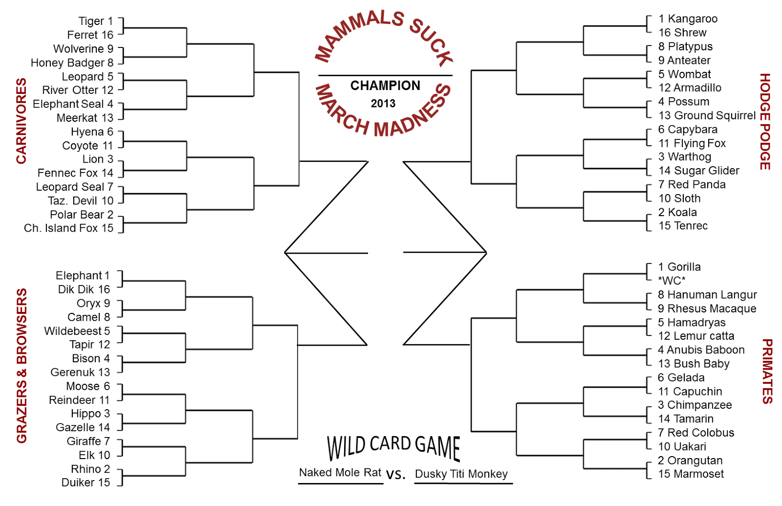 ... filled out an NCAA March Madness Bracket, please see the brack et FAQ