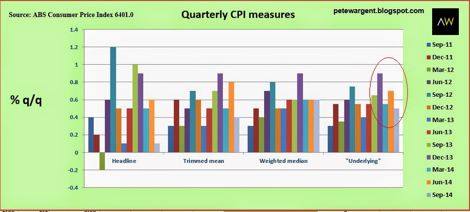 Quarterly CPI measures