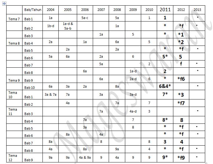 http://www.scribd.com/doc/154851854/Analisis-2004-2013SPM1-xls-docx
