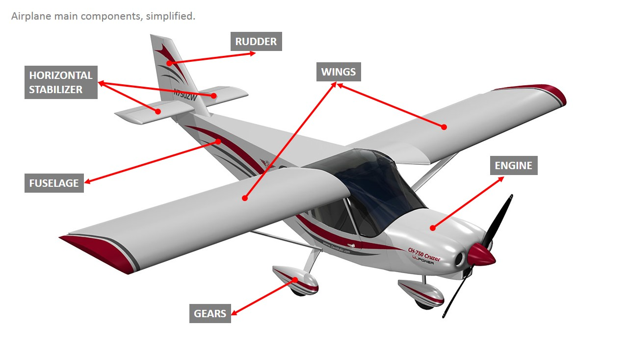 how does an airplane flies Two primary principles contribute to the creation of lift, which iswhat makes flight possible those two principles are bernoulli'sprinciple and.